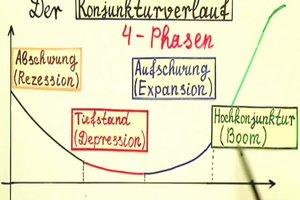 Konjunkturverlauf - eine Erklärung