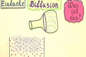 Einfache Diffusion - Alltagsphänomene physikalisch erklären
