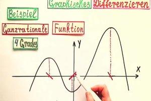 Graphisches Differenzieren - Erklärung
