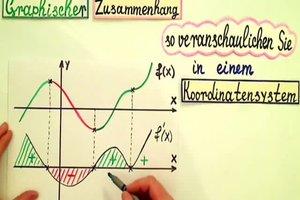 Graphischer Zusammenhang von Funktion und Ableitung - einfach erklärt