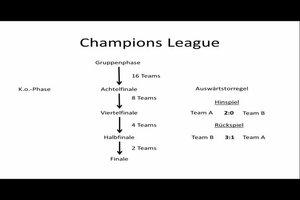 Auswärtstorregel der Champions League - so funktioniert's